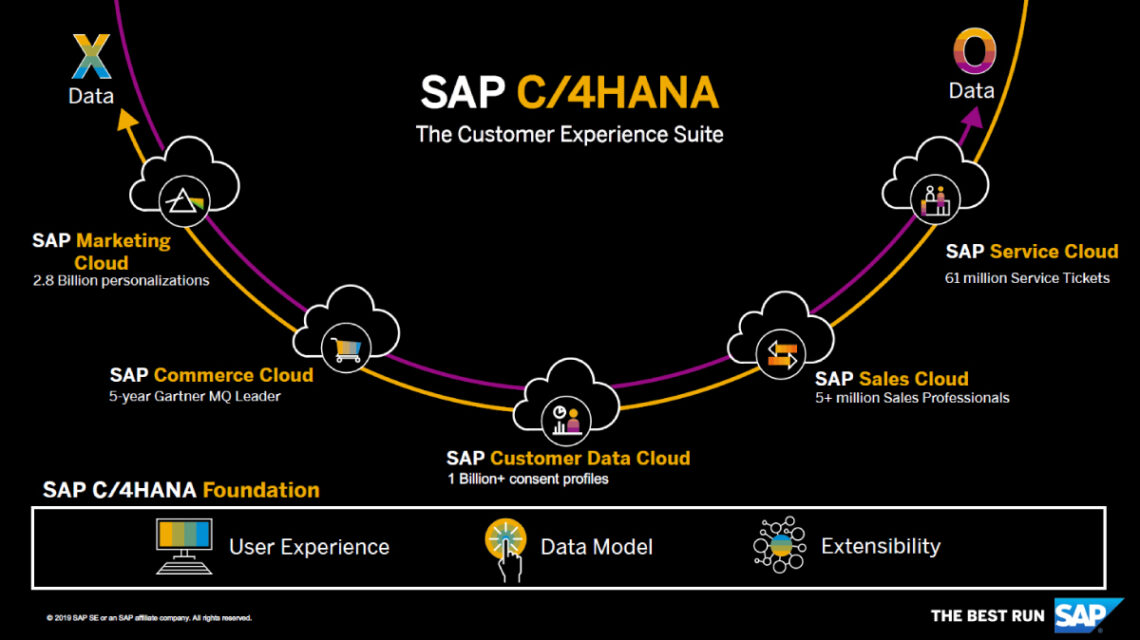 SAP C/4HANA Customer Experience Suite
