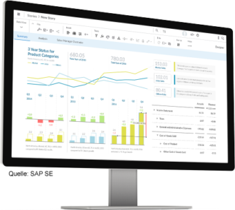 UNIORG SAP Desktop SAP Analytics Cloud
