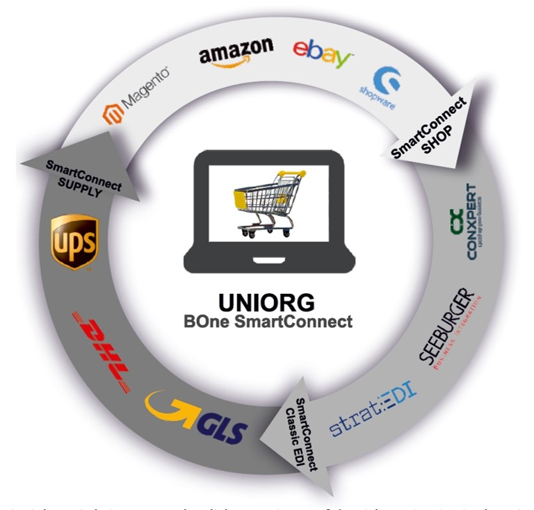 UNIORG Infografik: Bone SmartConnect