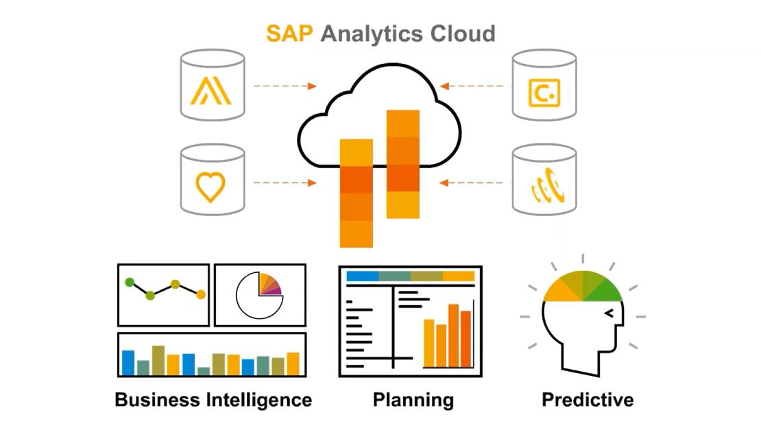 UNIORG SAP Analytics Cloud