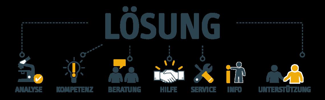 UNIORG Blog: Grafik Lösung