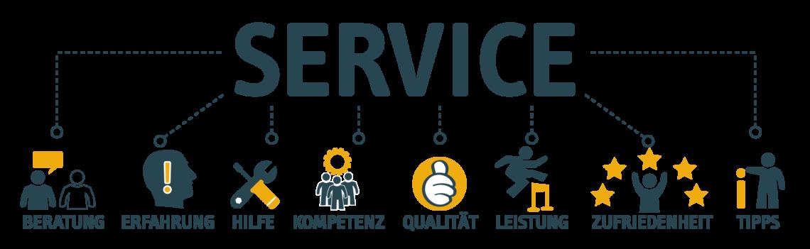 UNIORG Blog: Grafik Service