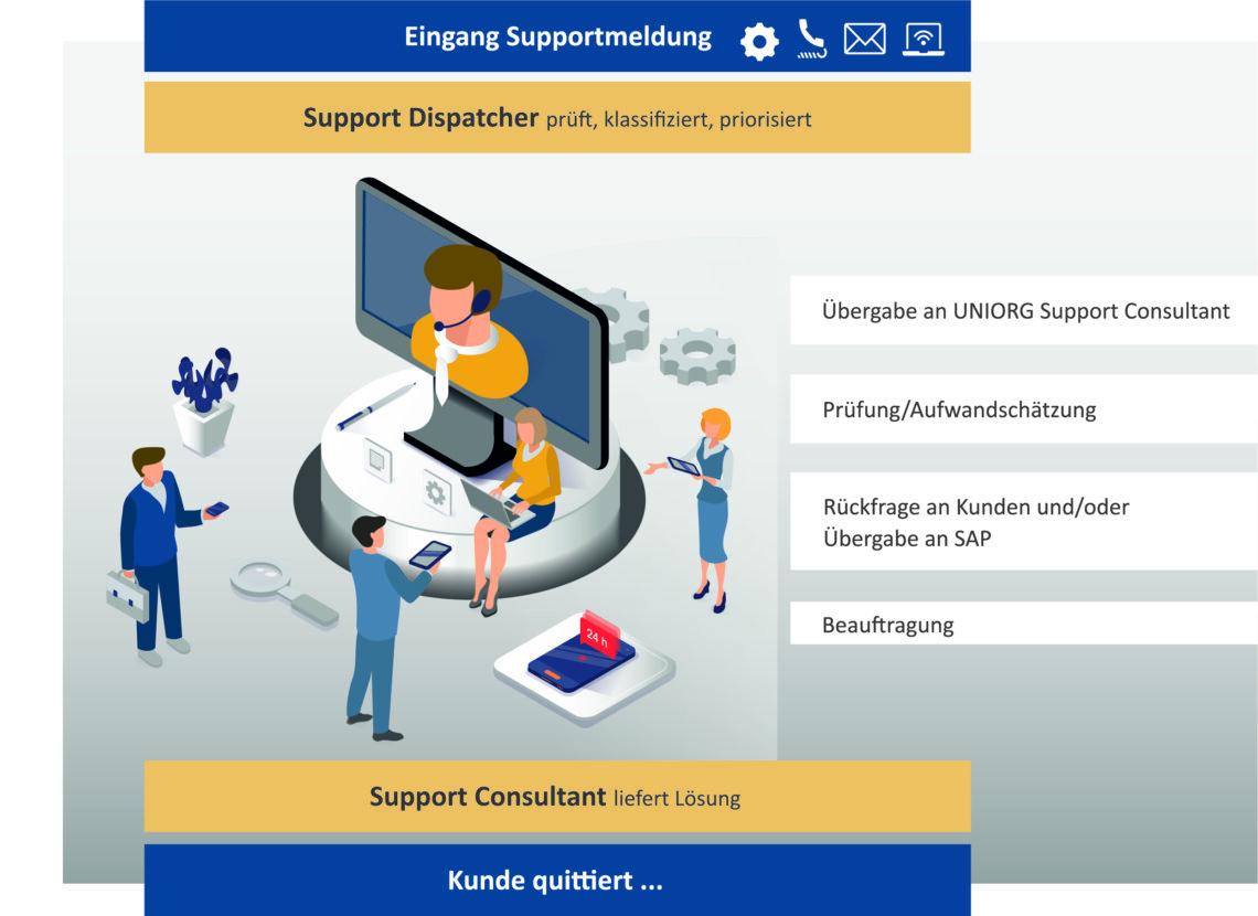 SAP Support von UNIORG - Prozessübersicht