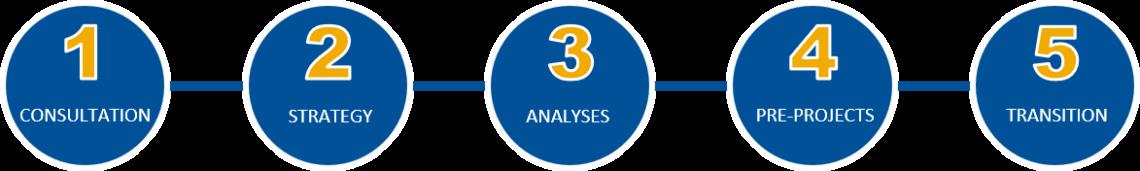 UNIORG Five-Steps-Method