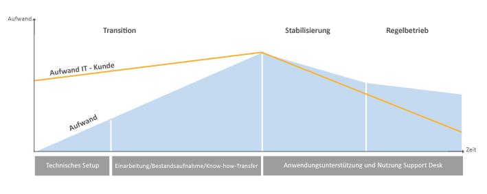 SAP Anwendungsunterstützung von UNIORG