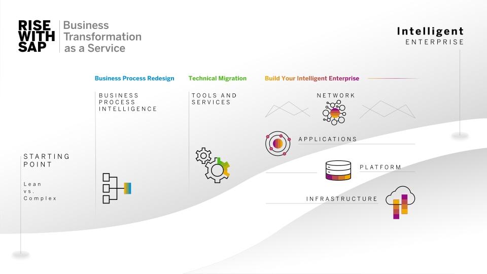 Infografik RISE with SAP