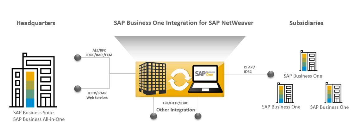 Info-Grafik: SAP Business One Integration Framework