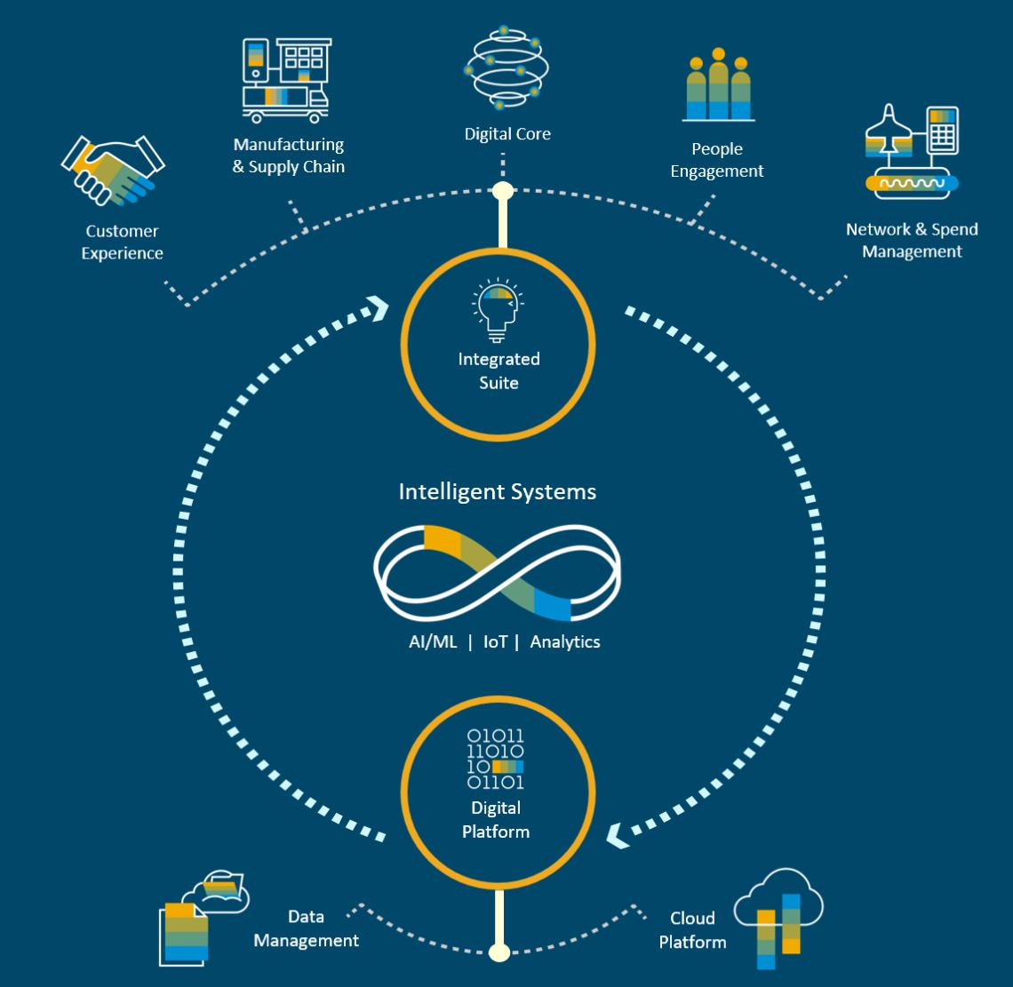 SAP Infografik Das intelligente Unternehmen