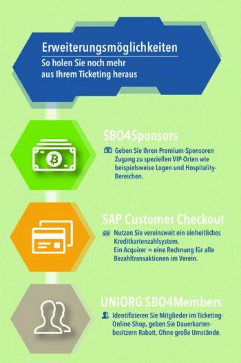UNIORG Infografik SAP Event-Ticketing Erweiterungsmöglichkeiten