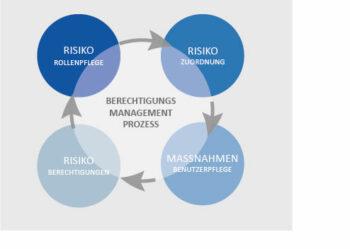 UNIROG Infografik Berechtigungsmanagementprozess