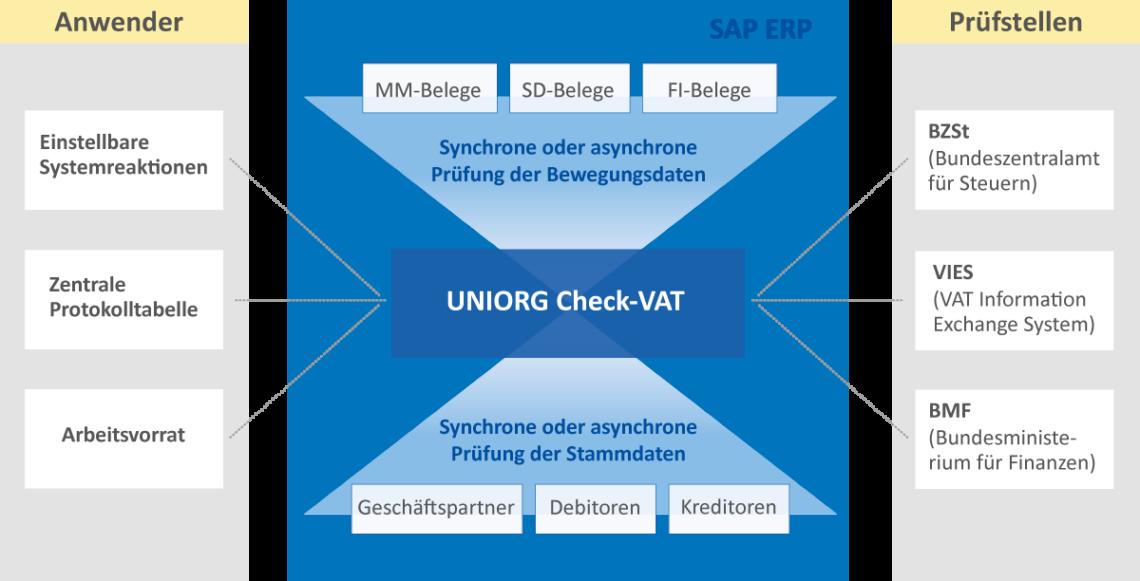 UNIORG Check-VAT