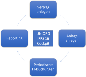 UNIORG Vertragsverwaltung IFRS16